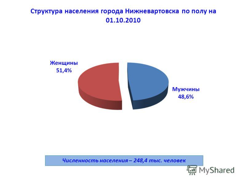 Структура населения города Нижневартовска по полу на 01.10.2010 Численность населения – 248,4 тыс. человек
