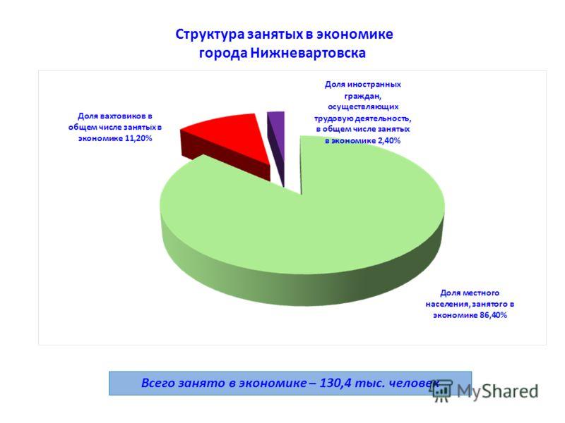 Структура занятых в экономике города Нижневартовска Всего занято в экономике – 130,4 тыс. человек