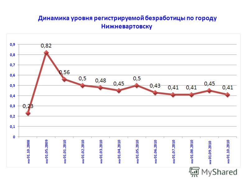 Динамика уровня регистрируемой безработицы по городу Нижневартовску
