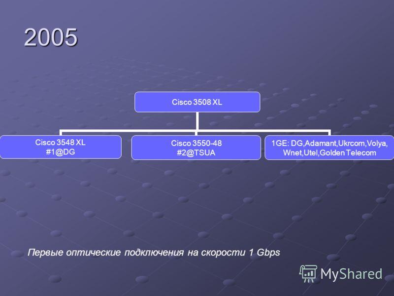 Cisco 3508 XL Cisco 3548 XL #1@DG Cisco 3550-48 #2@TSUA 1GE: DG,Adamant,Ukrcom,Volya, Wnet,Utel,Golden Telecom2005 Первые оптические подключения на скорости 1 Gbps