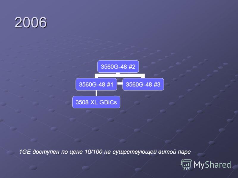 2006 3560G-48 #2 3560G-48 #1 3508 XL GBICs 3560G-48 #3 1GE доступен по цене 10/100 на существующей витой паре