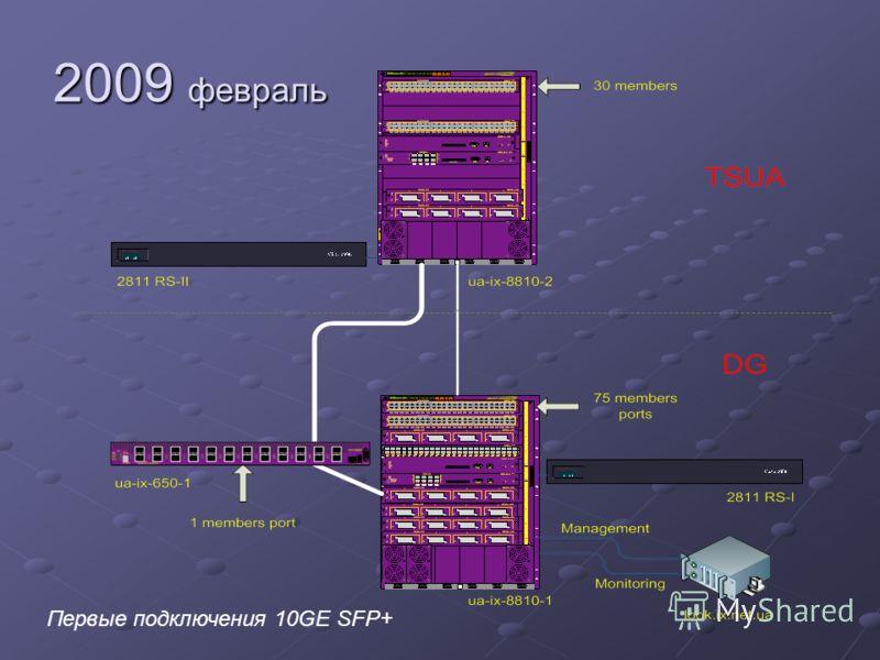 2009 февраль Первые подключения 10GE SFP+
