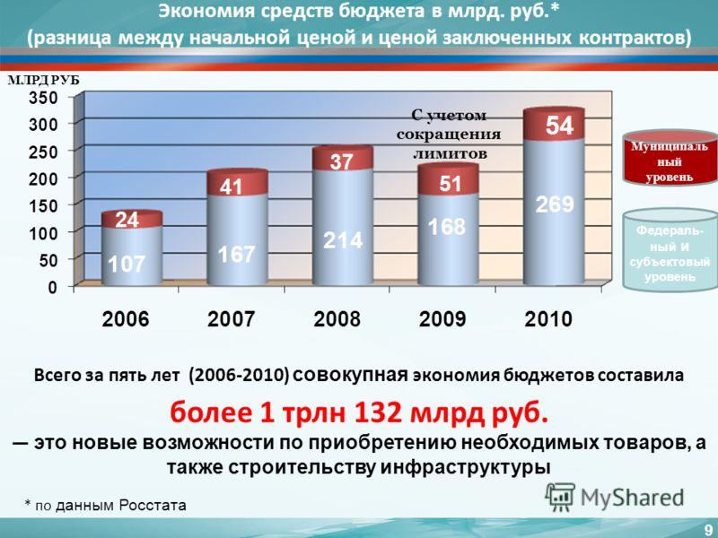 Экономия средств бюджета в млрд. руб.* (разница между начальной ценой и ценой заключенных контрактов) Всего за пять лет (2006-2010) совокупная экономия бюджетов составила более 1 трлн 132 млрд руб. это новые возможности по приобретению необходимых то