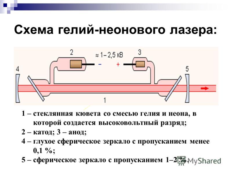 Схема гелий-неонового лазера: 1 – стеклянная кювета со смесью гелия и неона, в которой создается высоковольтный разряд; 2 – катод; 3 – анод; 4 – глухое сферическое зеркало с пропусканием менее 0,1 %; 5 – сферическое зеркало с пропусканием 1–2 %. 2 3