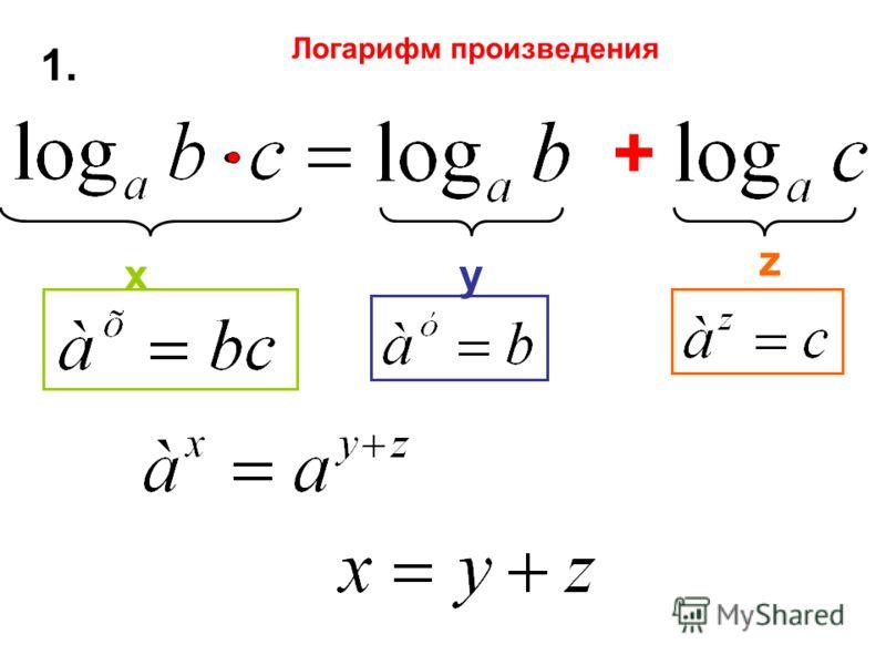 1. + ху z Логарифм произведения
