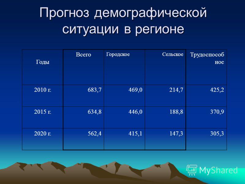 Прогноз демографической ситуации в регионе Годы Всего ГородскоеСельское Трудоспособ ное 2010 г.683,7469,0214,7425,2 2015 г.634,8446,0188,8370,9 2020 г.562,4415,1147,3305,3