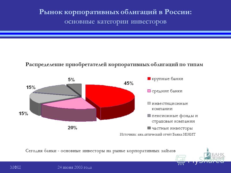 МФЦ 24 июня 2003 года Рынок корпоративных облигаций в России: основные категории инвесторов Распределение приобретателей корпоративных облигаций по типам Сегодня банки - основные инвесторы на рынке корпоративных займов Источник: аналитический отчёт Б