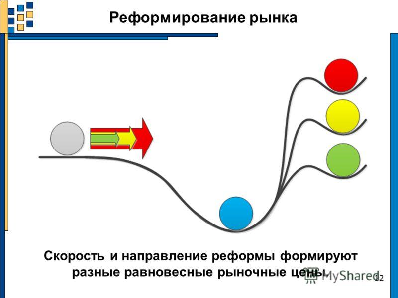 12 Реформирование рынка Скорость и направление реформы формируют разные равновесные рыночные цены.