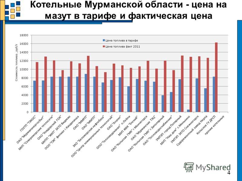 Котельные Мурманской области - цена на мазут в тарифе и фактическая цена 4