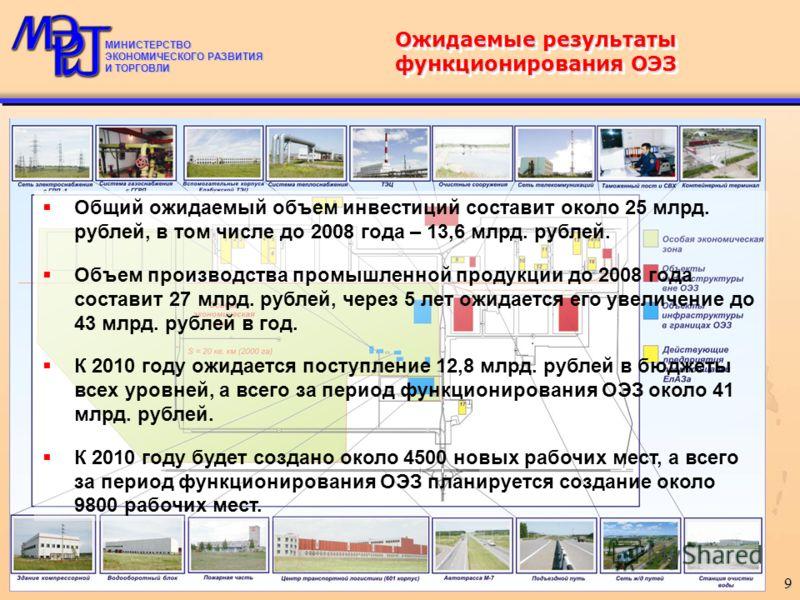 МИНИСТЕРСТВО ЭКОНОМИЧЕСКОГО РАЗВИТИЯ И ТОРГОВЛИ 9 Общий ожидаемый объем инвестиций составит около 25 млрд. рублей, в том числе до 2008 года – 13,6 млрд. рублей. Объем производства промышленной продукции до 2008 года составит 27 млрд. рублей, через 5