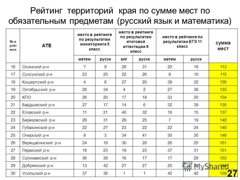 Рейтинг территорий края по сумме мест по обязательным предметам (русский язык и математика) в рейт инге АТЕ место в рейтинге по результатам мониторинга 5 класс место в рейтинге по результатам итоговой аттестации 9 класс место в рейтинге по результата