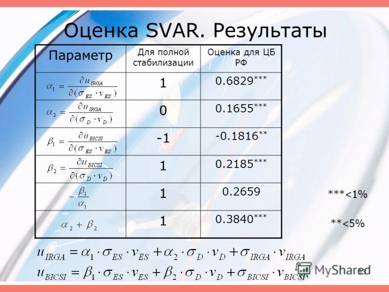 33 Оценка SVAR. Результаты Параметр Для полной стабилизации Оценка для ЦБ РФ 1 0.6829 *** 0 0.1655 *** -0.1816 ** 1 0.2185 *** 1 0.2659 1 0.3840 *** ***