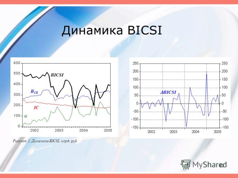42 Динамика BICSI Рисунок 2. Динамика BICSI, млрд. руб. BICSI IC SI B CB BICSI
