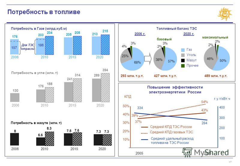 17 Потребность в топливе Потребность в Газе (млрд.куб.м) 176 203 205 213 2006201020152020 Потребность в угле (млн. т) 130 176 241 289289 2006201020152020 Потребность в мазуте (млн. т) 8 6.6 7.5 7.3 2006201020152020 Топливный баланс ТЭС 68% 25% 4% 3%