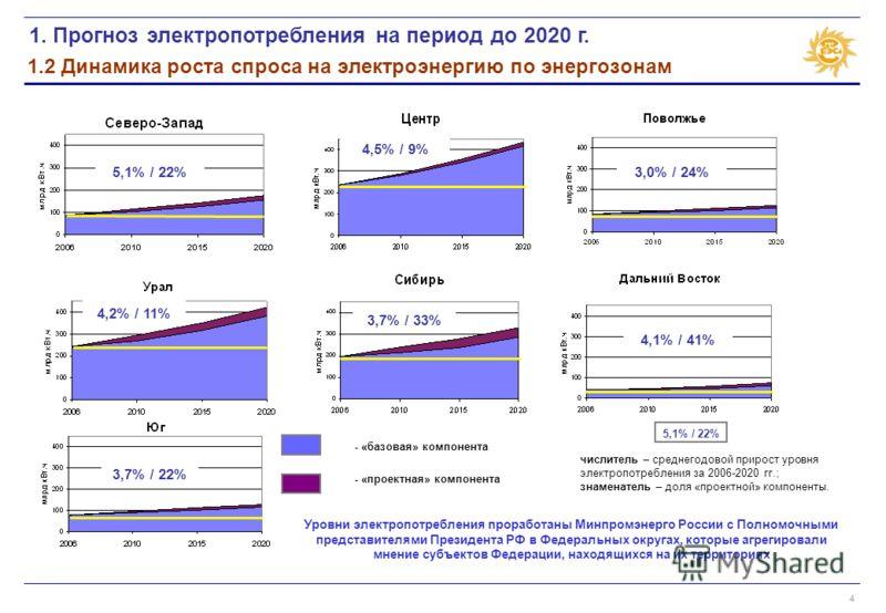 4 1.2 Динамика роста спроса на электроэнергию по энергозонам - «базовая» компонента - «проектная» компонента 1. Прогноз электропотребления на период до 2020 г. 5,1% / 22% 4,5% / 9% 3,0% / 24% 4,2% / 11% 3,7% / 33% 4,1% / 41% 3,7% / 22% числитель – ср