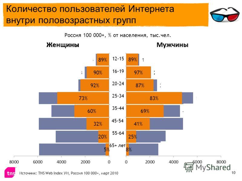 Россия 100 000+, % от населения, тыс.чел. 12-15 16-19 20-24 25-34 35-44 55-64 45-54 Источник: TNS Web Index УИ, Россия 100 000+, март 2010 65+ лет Количество пользователей Интернета внутри половозрастных групп 10