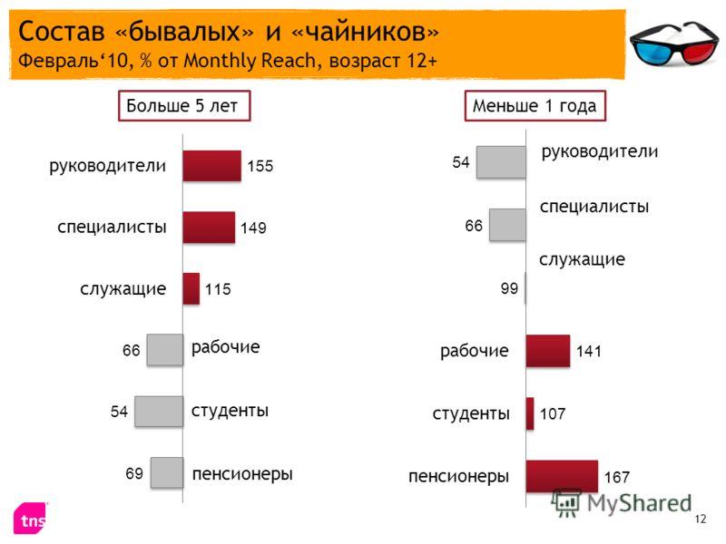 Состав «бывалых» и «чайников» Февраль10, % от Monthly Reach, возраст 12+ 12 Больше 5 летМеньше 1 года