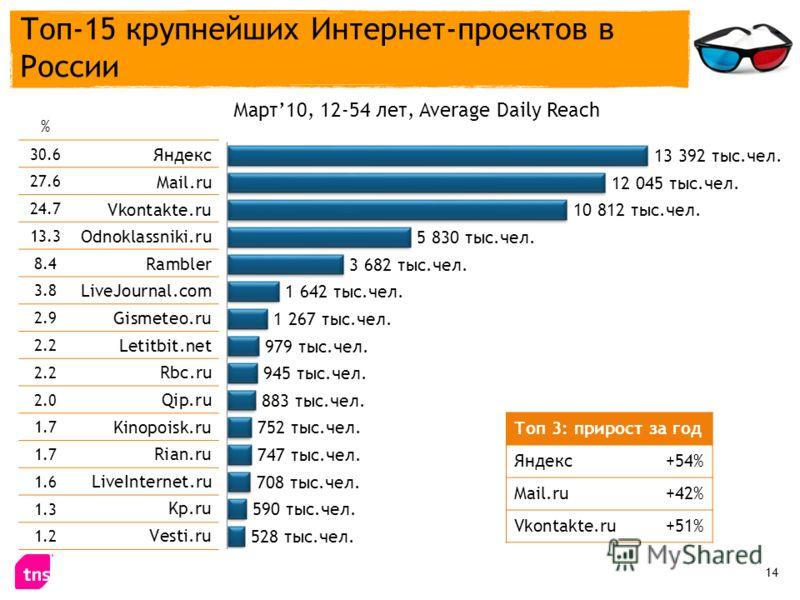 Топ-15 крупнейших Интернет-проектов в России % 30.6 27.6 24.7 13.3 8.4 3.8 2.9 2.2 2.0 1.7 1.6 1.3 1.2 Март10, 12-54 лет, Average Daily Reach Топ 3: прирост за год Яндекс+54% Mail.ru+42% Vkontakte.ru+51% 14