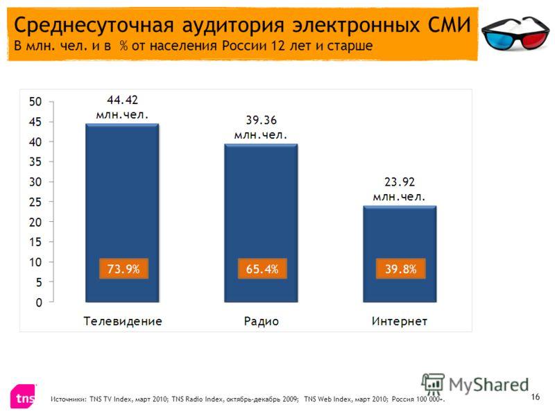 Среднесуточная аудитория электронных СМИ В млн. чел. и в % от населения России 12 лет и старше Источники: TNS TV Index, март 2010; TNS Radio Index, октябрь-декабрь 2009; TNS Web Index, март 2010; Россия 100 000+. 16