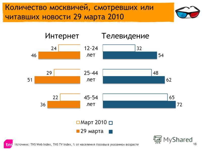 Источник: TNS Web Index, TNS TV Index, % от населения Москвы в указанном возрасте ИнтернетТелевидение Количество москвичей, смотревших или читавших новости 29 марта 2010 18