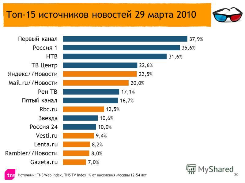 Топ-15 источников новостей 29 марта 2010 Источник: TNS Web Index, TNS TV Index, % от населения Москвы 12-54 лет 20