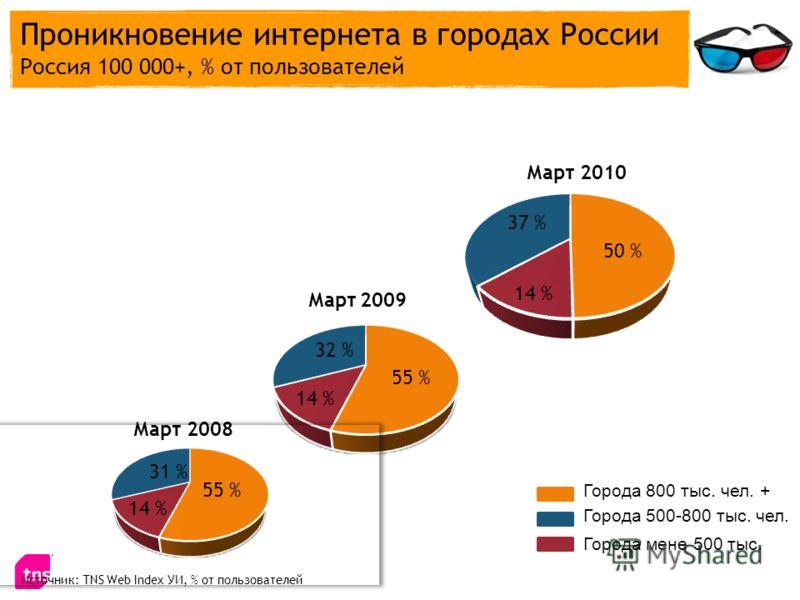Источник: TNS Web Index УИ, % от пользователей Март 2008 Март 2010 Март 2009 Города 800 тыс. чел. + Города мене 500 тыс. Города 500-800 тыс. чел. Проникновение интернета в городах России Россия 100 000+, % от пользователей