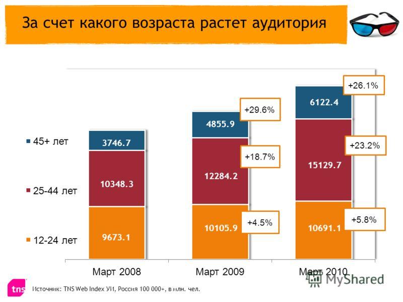 За счет какого возраста растет аудитория Источник: TNS Web Index УИ, Россия 100 000+, в млн. чел. +29.6% +4.5% +18.7% +26.1% +5.8% +23.2% 3746.7 10348.3 9673.1 10691.1 15129.7 6122.4 10105.9 12284.2 4855.9