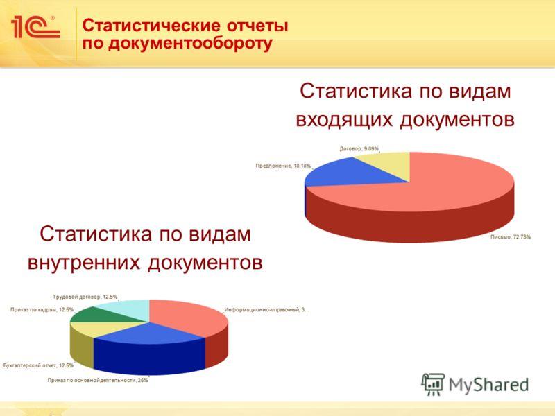 Статистические отчеты по документообороту Статистика по видам внутренних документов Статистика по видам входящих документов