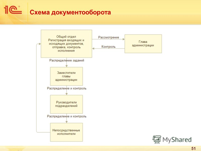 Схема документооборота 51
