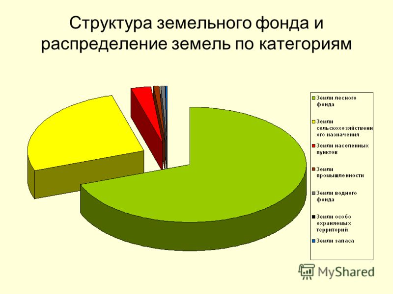 Структура земельного фонда и распределение земель по категориям