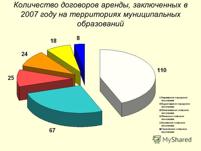 Количество договоров аренды, заключенных в 2007 году на территориях муниципальных образований