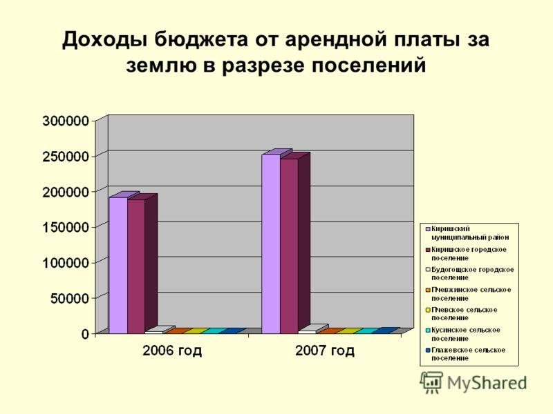 Доходы бюджета от арендной платы за землю в разрезе поселений