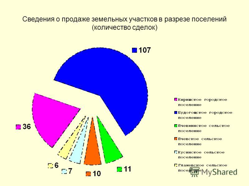 Сведения о продаже земельных участков в разрезе поселений (количество сделок)