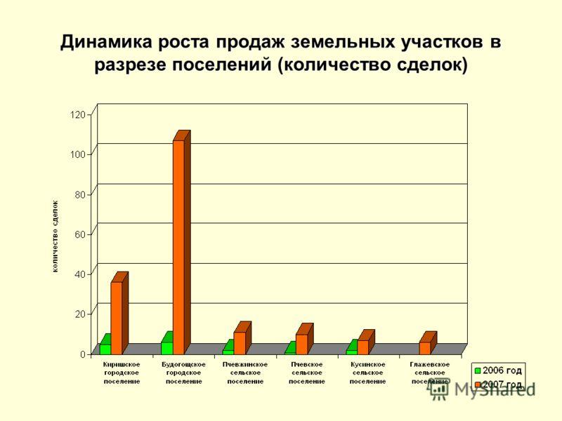 Динамика роста продаж земельных участков в разрезе поселений (количество сделок)