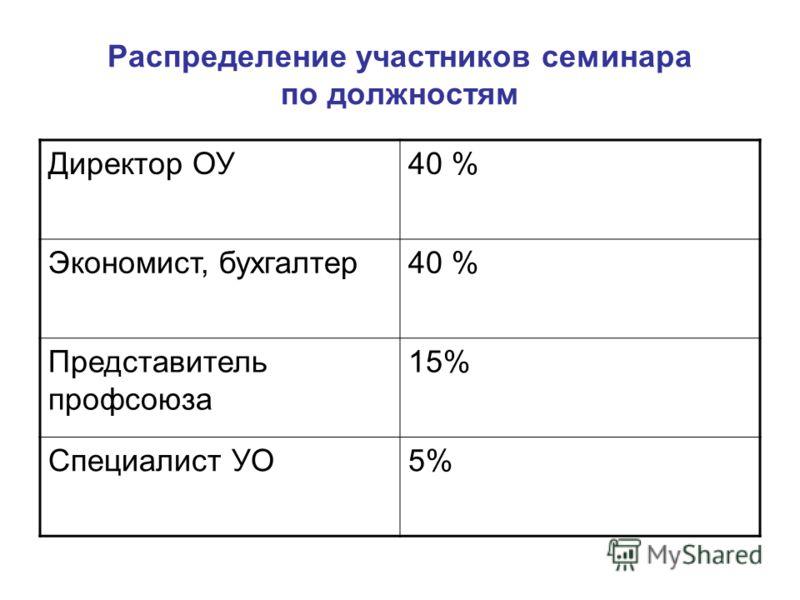 Распределение участников семинара по должностям Директор ОУ40 % Экономист, бухгалтер40 % Представитель профсоюза 15% Специалист УО5%