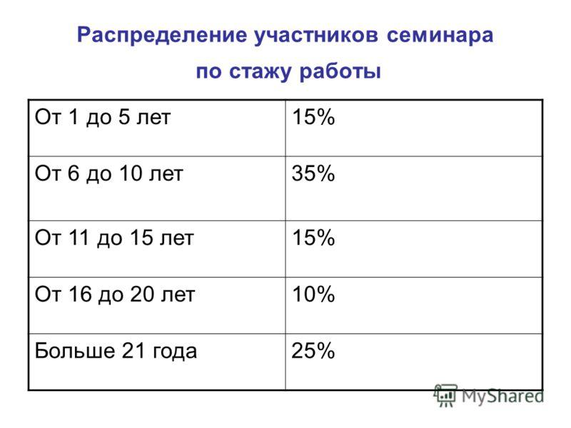 Распределение участников семинара по стажу работы От 1 до 5 лет15% От 6 до 10 лет35% От 11 до 15 лет15% От 16 до 20 лет10% Больше 21 года25%