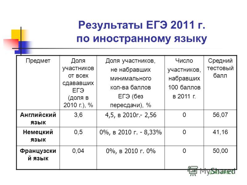 Результаты ЕГЭ 2011 г. по иностранному языку ПредметДоля участников от всех сдававших ЕГЭ (доля в 2010 г.), % Доля участников, не набравших минимального кол-ва баллов ЕГЭ (без пересдачи), % Число участников, набравших 100 баллов в 2011 г. Средний тес