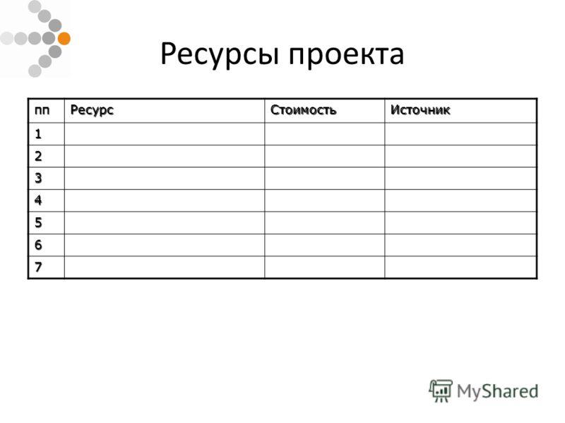 Ресурсы проекта ппРесурсСтоимостьИсточник 1 2 3 4 5 6 7
