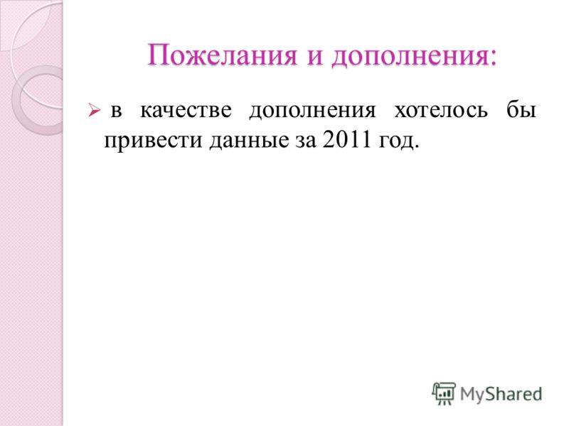 Пожелания и дополнения: в качестве дополнения хотелось бы привести данные за 2011 год.