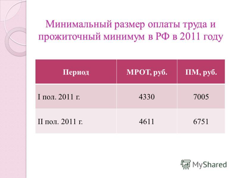 Минимальный размер оплаты труда и прожиточный минимум в РФ в 2011 году ПериодМРОТ, руб.ПМ, руб. I пол. 2011 г.43307005 II пол. 2011 г.46116751