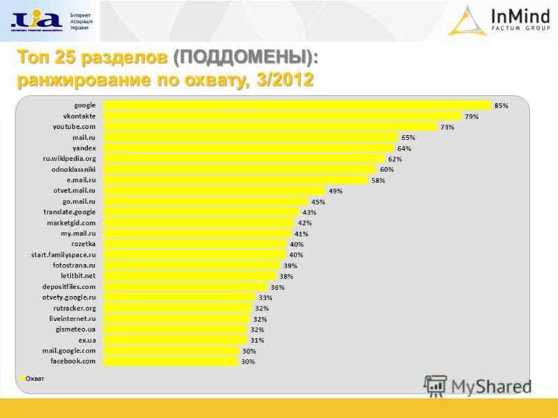 Топ 25 разделов (ПОДДОМЕНЫ): ранжирование по охвату, 3/2012