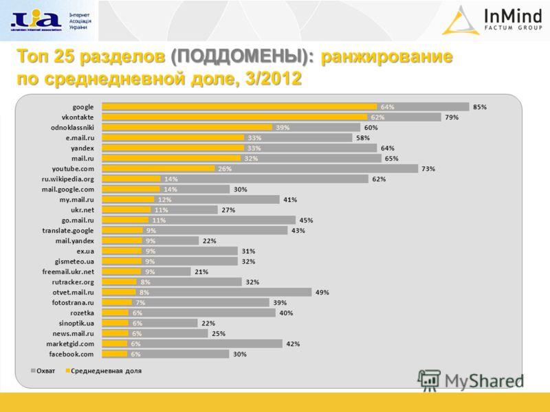 Топ 25 разделов (ПОДДОМЕНЫ): ранжирование по среднедневной доле, 3/2012