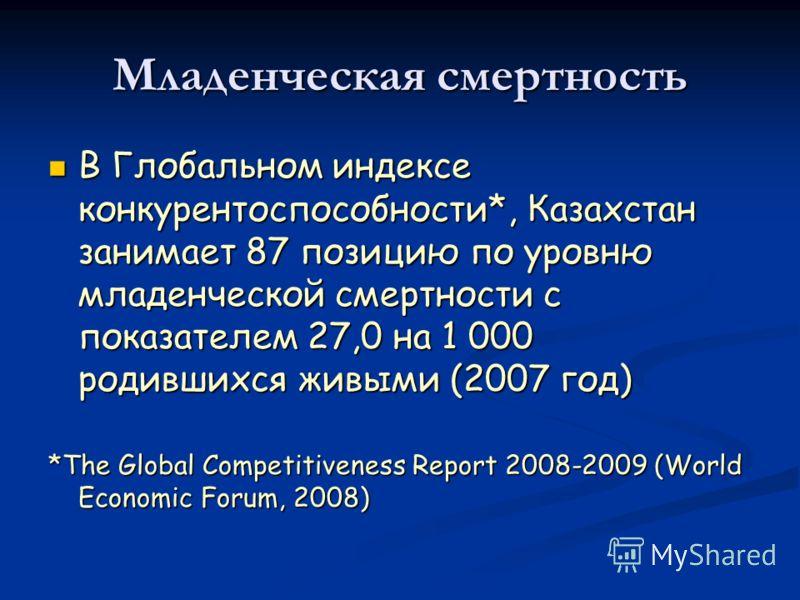 Младенческая смертность В Глобальном индексе конкурентоспособности*, Казахстан занимает 87 позицию по уровню младенческой смертности с показателем 27,0 на 1 000 родившихся живыми (2007 год) В Глобальном индексе конкурентоспособности*, Казахстан заним