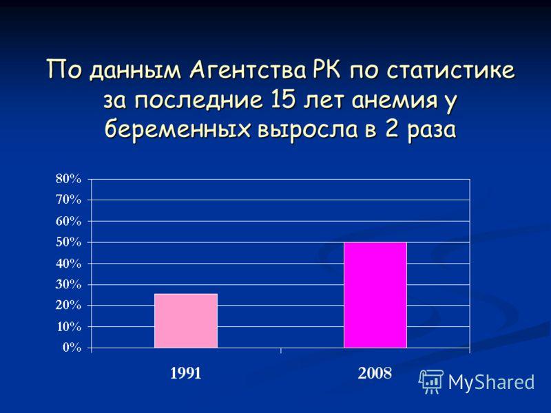 По данным Агентства РК по статистике за последние 15 лет анемия у беременных выросла в 2 раза