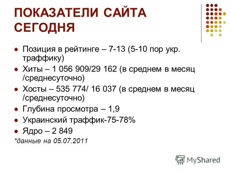 ПОКАЗАТЕЛИ САЙТА СЕГОДНЯ Позиция в рейтинге – 7-13 (5-10 пор укр. траффику) Хиты – 1 056 909/29 162 (в среднем в месяц /среднесуточно) Хосты – 535 774/ 16 037 (в среднем в месяц /среднесуточно) Глубина просмотра – 1,9 Украинский траффик-75-78% Ядро –