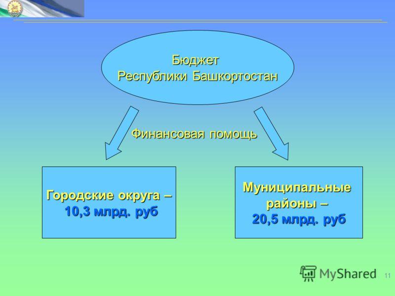 11 Бюджет Республики Башкортостан Финансовая помощь Городские округа – 10,3 млрд. руб 10,3 млрд. рубМуниципальные районы – 20,5 млрд. руб