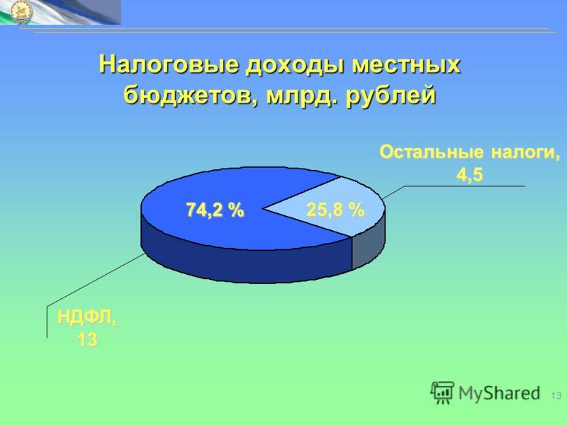 13 Налоговые доходы местных бюджетов, млрд. рублей НДФЛ, 13 Остальные налоги, 4,5 74,2 % 25,8 %