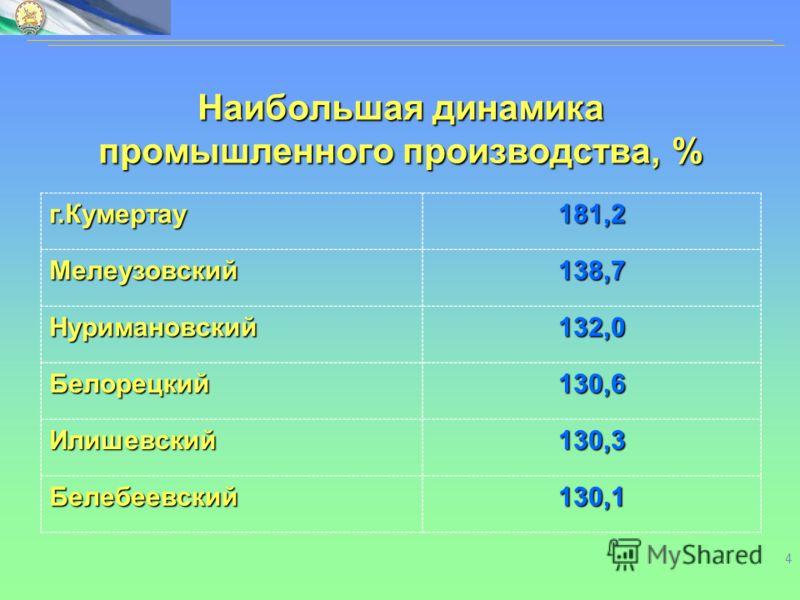 4 Наибольшая динамика промышленного производства, % г.Кумертау181,2 Мелеузовский138,7 Нуримановский132,0 Белорецкий130,6 Илишевский130,3 Белебеевский130,1