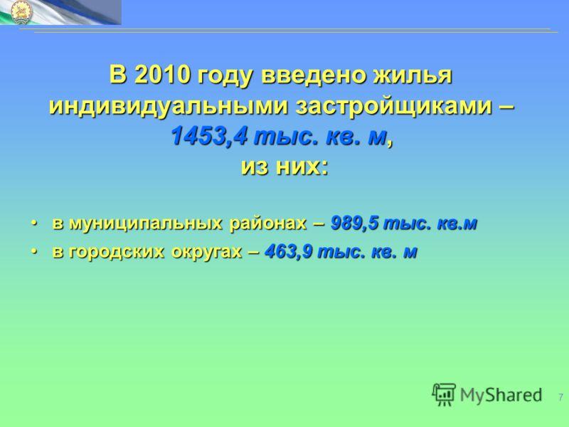7 В 2010 году введено жилья индивидуальными застройщиками – 1453,4 тыс. кв. м, из них: в муниципальных районах–989,5 тыс. кв.мв муниципальных районах – 989,5 тыс. кв.м в городских округах – 463,9 тыс. кв. мв городских округах – 463,9 тыс. кв. м