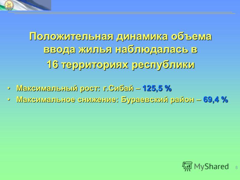 8 Положительная динамика объема ввода жилья наблюдалась в 16 территориях республики Максимальный рост: г.Сибай –125,5 %Максимальный рост: г.Сибай – 125,5 % Максимальное снижение: Бураевский район –69,4 %Максимальное снижение: Бураевский район – 69,4